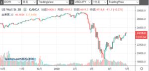 株価 リアルタイム ニューヨーク